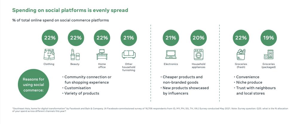 เจาะลึก Insight Social Commerce 2022 พฤติกรรมการซื้อของออนไลน์ผ่านโซเชียล Facebook Instagram TikTok ของคนไทยและอาเซียนจาก Facebook Report