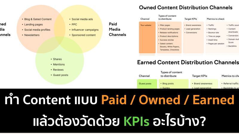 Paid / Earned / Owned Media