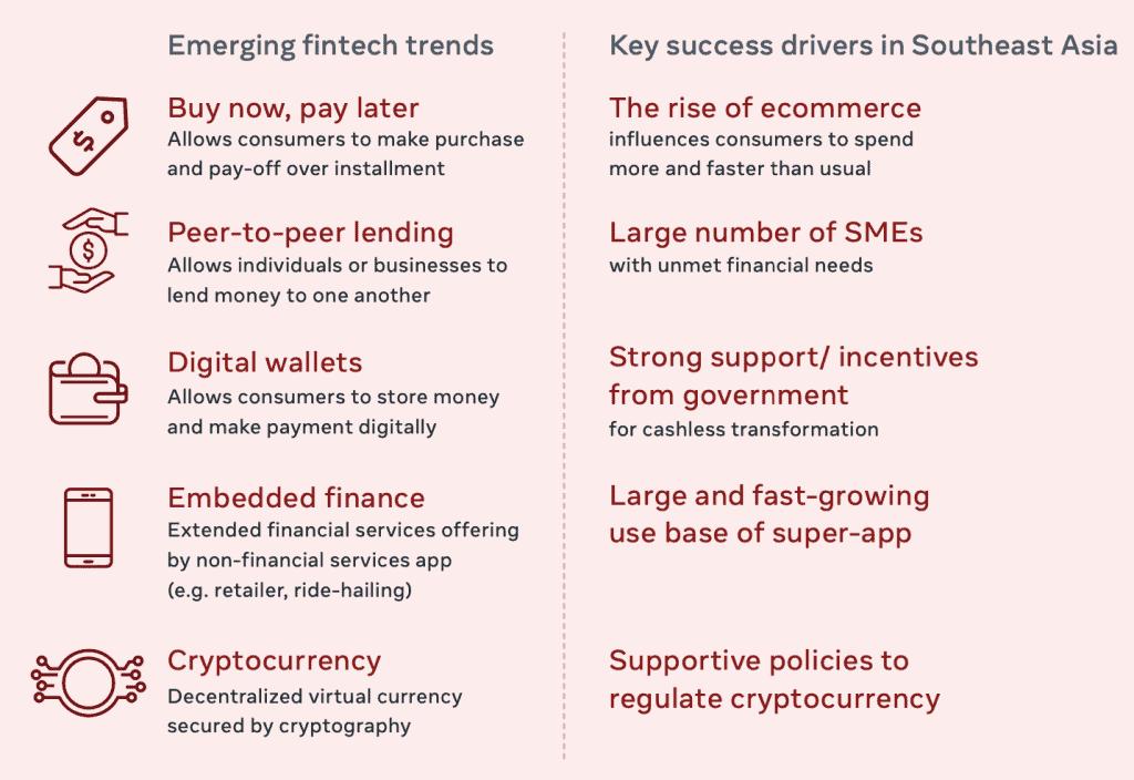 เทรนด์การลงทุนของ Tech Startup ไทยและอาเซียน 2022 เมื่อ FinTech โตขึ้นกว่า 3 เท่า และ 3 Startup ที่มาแรง Finnance Education และ Healthcare