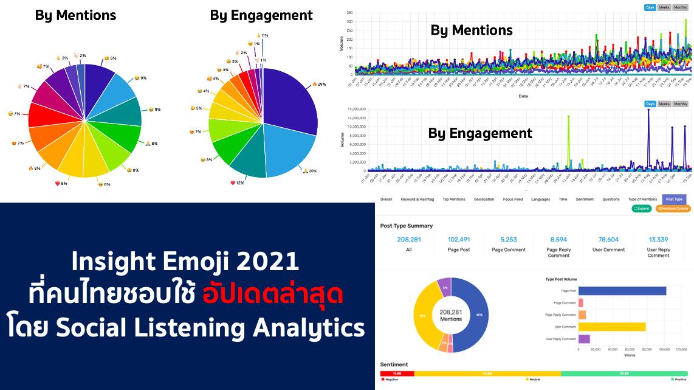 Insight Emoji 2021 ที่คนไทยชอบใช้ อัปเดตล่าสุด  – Social Listening Analytics