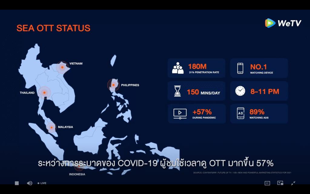 การใช้งาน Streaming platform ทั่วโลกจาก WeTV