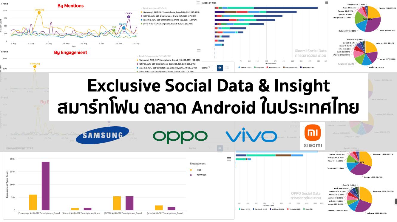 Data Research เจาะลึก Insight สมาร์ทโฟน 4 แบรนด์ดังด้วย Social Listening