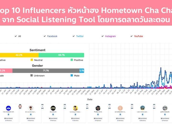 เจาะเทรนด์หัวหน้าฮง Hometown Cha Cha Cha เผย 10 Influencers ชอบพูดถึงซีรีส์เกาหลีเรื่องนี้ให้เป็นที่โด่งดัง ด้วย Social Listening tool