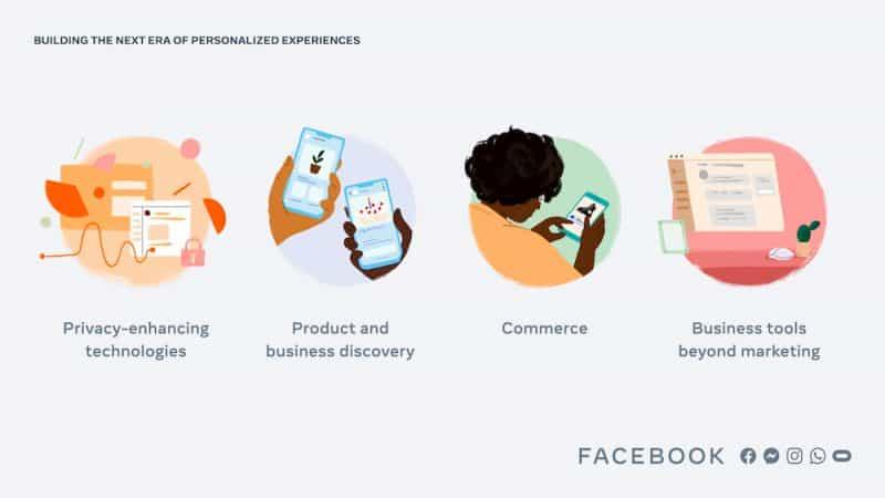 4 Personalization Strategy จาก Facebook ถึงแนวทางการตลาดยุคใหม่ว่าจะรู้ใจลูกค้าได้อย่างไร โดยยังคงรักษา Privacy ไว้