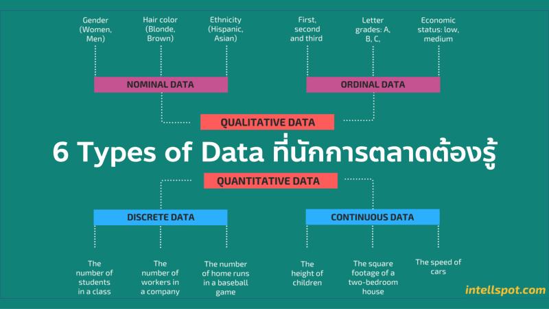 6 ชนิดของ Data ที่นักการตลาดต้องรู้ Quantitative Qualitative Nominal Ordinal Discrete และ Continuous data สำหรับ Marketing Research และ Data Science