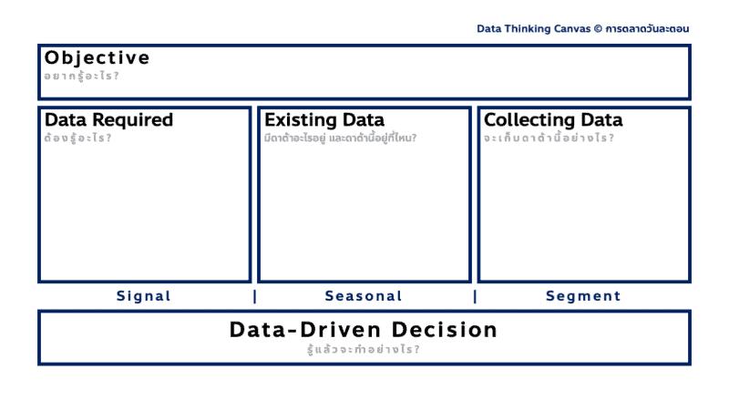 Data Thinking Canvas ส่วนต่อขยายเพิ่มเติมจากหนังสือ Data Thinking กับแนวทางการเริ่มต้น Data-Driven Marketing แบบง่ายๆ