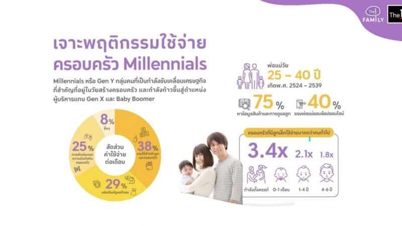 Millennials Family Insight