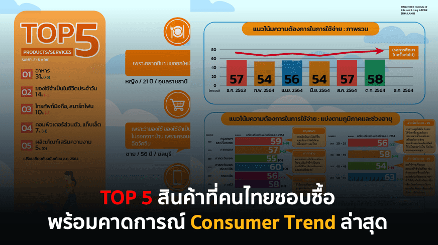 TOP 5 สินค้าที่คนไทยชอบซื้อ พร้อมคาดการณ์ Consumer Trend ล่าสุด