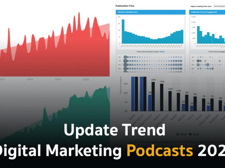 อัปเดตเทรนด์ Digital Marketing Podcasts 2021