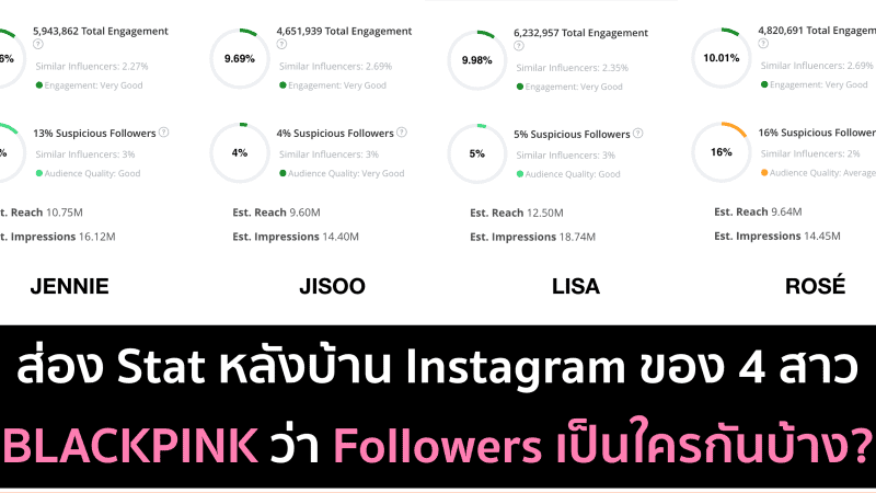 ส่อง Data หลังบ้าน Instagram ของ 4 สาว BLACKPINK ด้วย Affable.ai